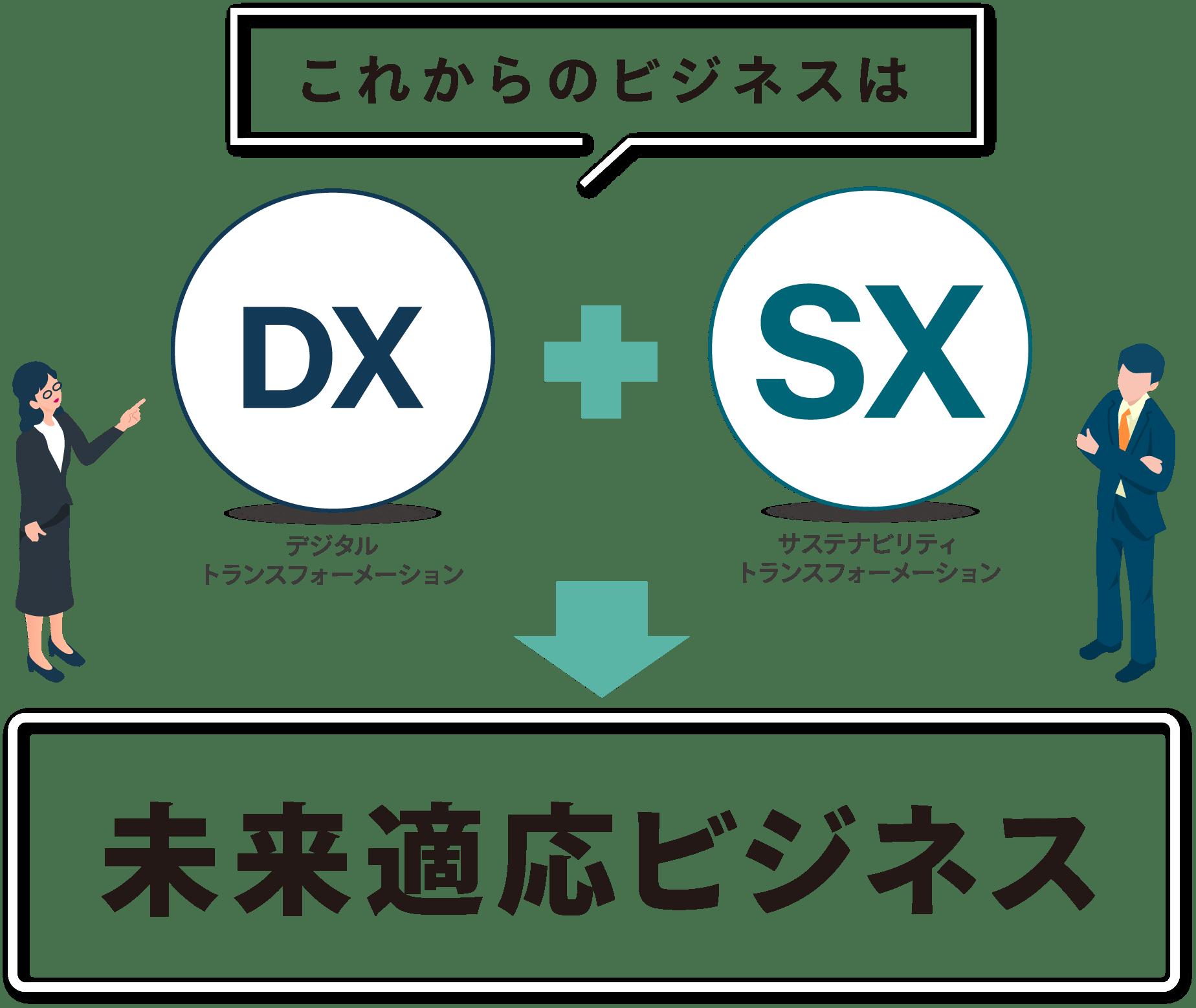 これからのビジネスはDX+SX→未来適応ビジネス